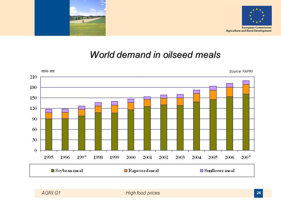 AGRI G1High food prices 24 World demand in oilseed meals