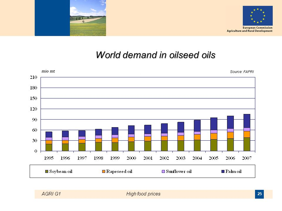 AGRI G1High food prices 25 World demand in oilseed oils