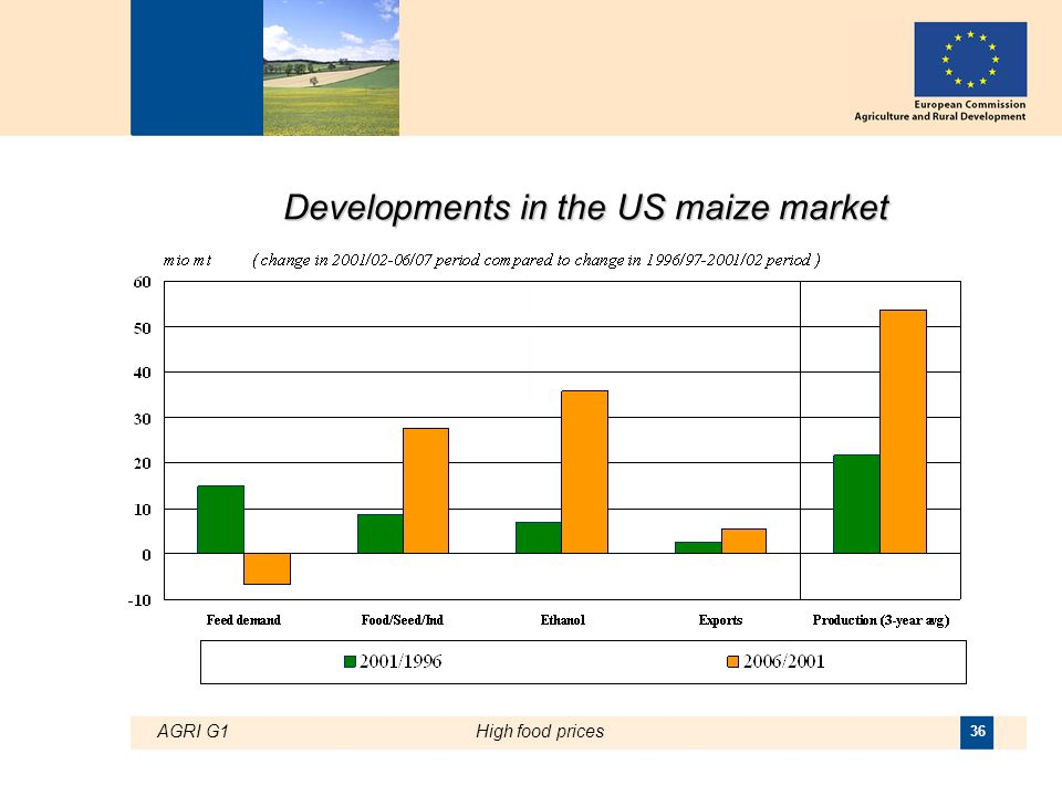 AGRI G1High food prices 36 Developments in the US maize market