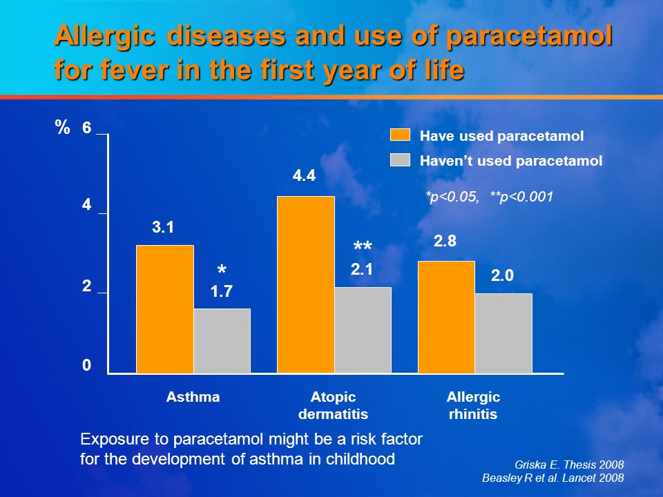 Allergic diseases and use of paracetamol for fever in the first year of life 2 0 6 4 % Griska E. Thesis 2008 Beasley R et al. Lancet 2008 AsthmaAtopic