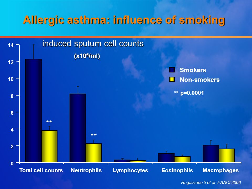 0 2 4 6 8 10 12 14 Smokers Non-smokers ** ** p=0.0001 ** induced sputum cell counts Allergic asthma: influence of smoking Total cell counts Neutrophil
