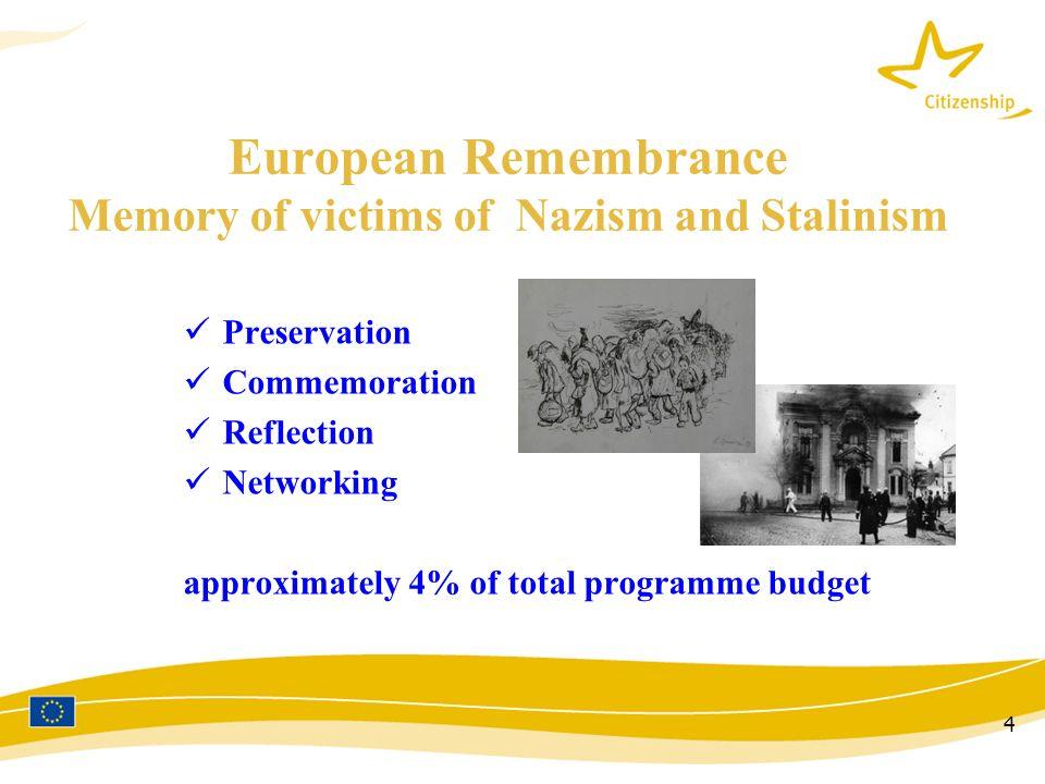 More info Strategy / policy : http://ec.europa.eu/citizenship Implementation : http://eacea.ec.europa.eu/citizenship/index_en.htm