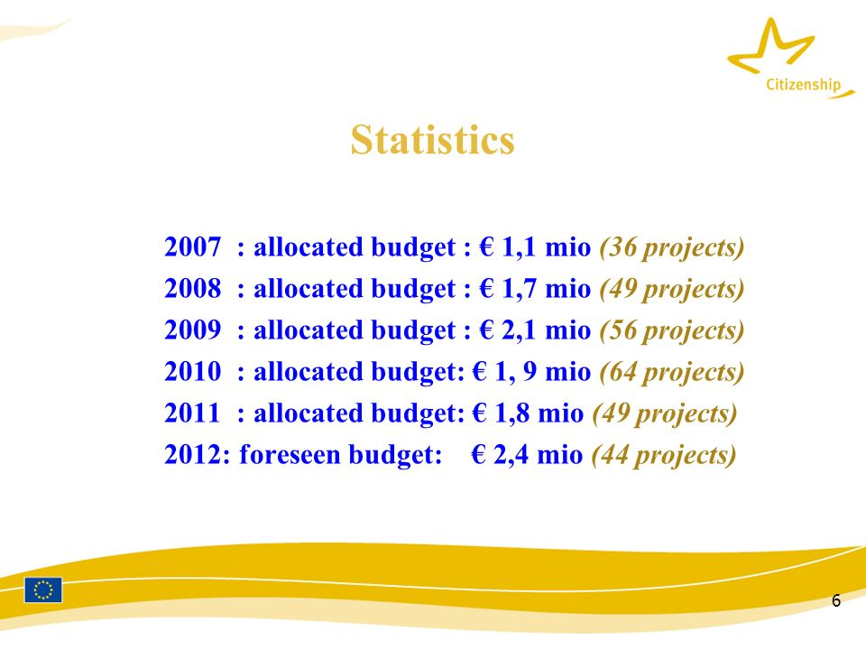 6 Statistics 2007 : allocated budget : 1,1 mio (36 projects) 2008 : allocated budget : 1,7 mio (49 projects) 2009 : allocated budget : 2,1 mio (56 projects) 2010 : allocated budget: 1, 9 mio (64 projects) 2011 : allocated budget: 1,8 mio (49 projects) 2012: foreseen budget: 2,4 mio (44 projects)