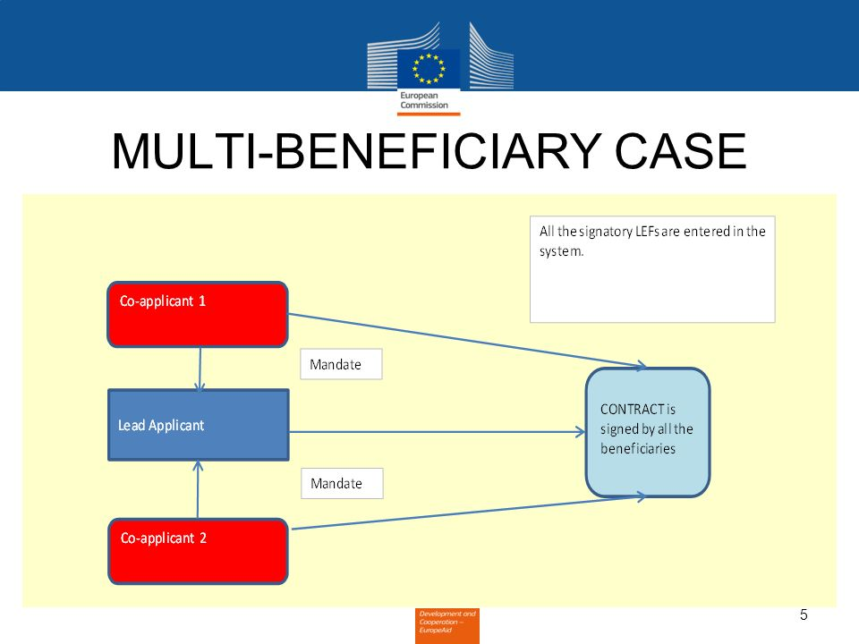 5 MULTI-BENEFICIARY CASE