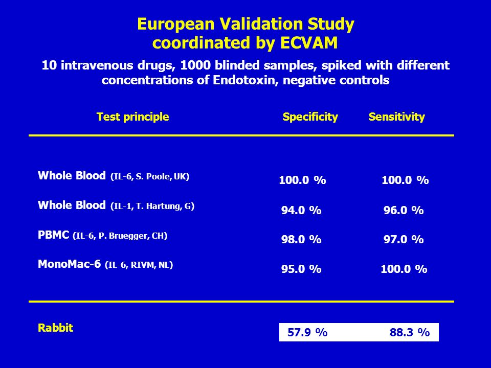 European Validation Study coordinated by ECVAM 10 intravenous drugs, 1000 blinded samples, spiked with different concentrations of Endotoxin, negative