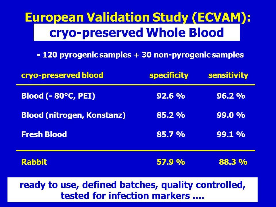 European Validation Study (ECVAM): cryo-preserved Whole Blood 120 pyrogenic samples + 30 non-pyrogenic samples cryo-preserved blood Blood (- 80°C, PEI