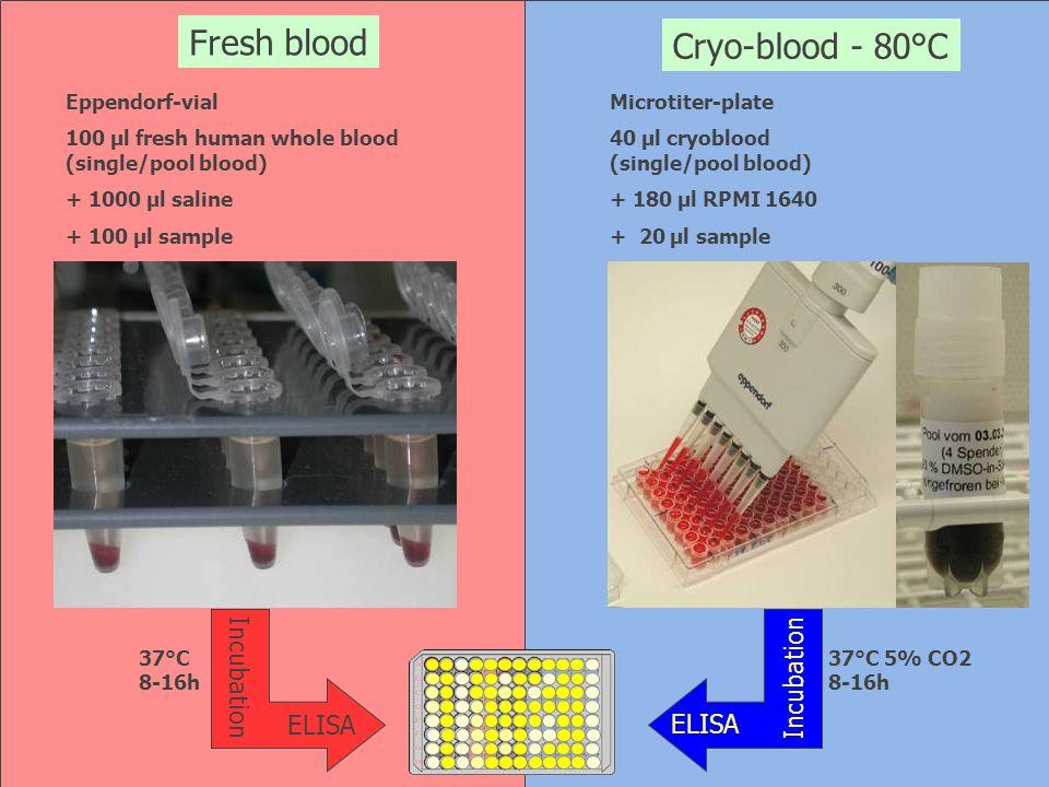 Eppendorf-vial 100 µl fresh human whole blood (single/pool blood) + 1000 µl saline + 100 µl sample Microtiter-plate 40 µl cryoblood (single/pool blood