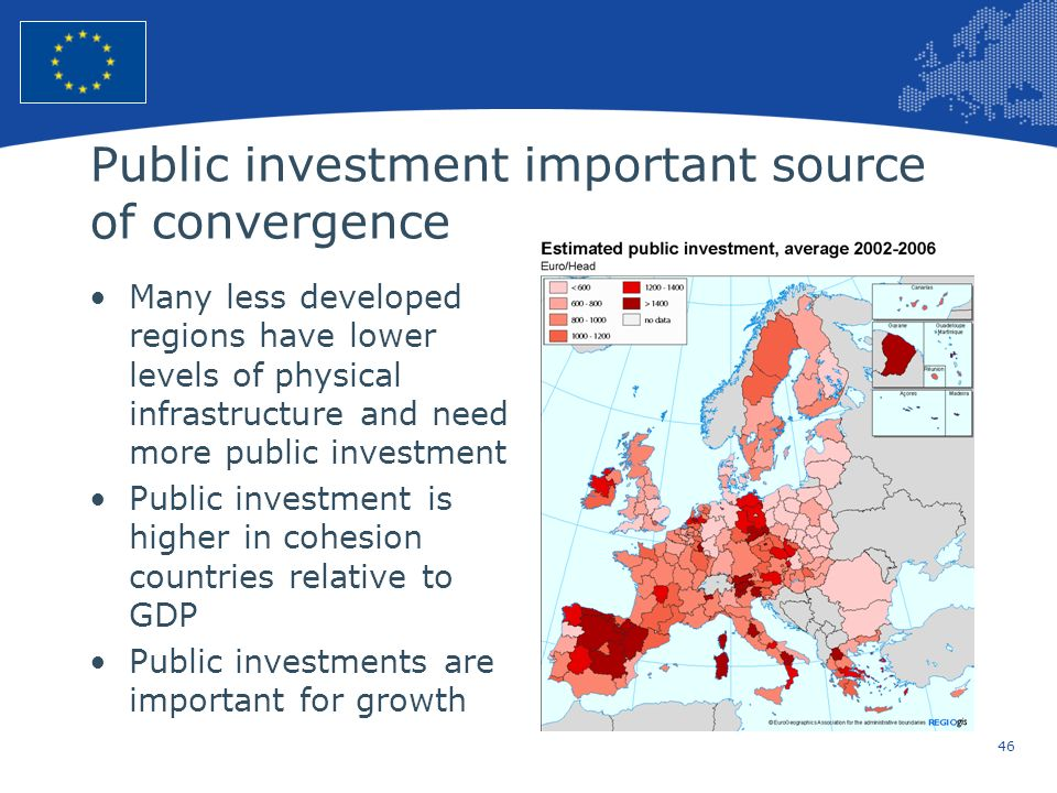 46 European Union Regional Policy – Employment, Social Affairs and Inclusion Public investment important source of convergence Many less developed reg