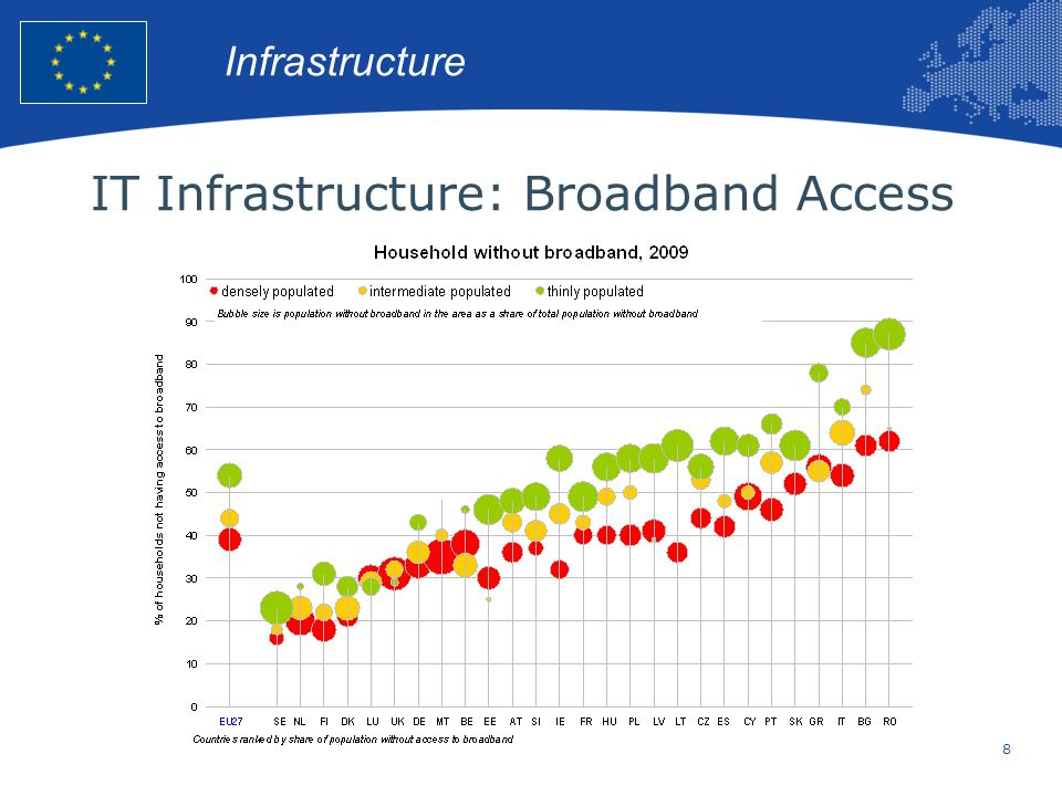 8 European Union Regional Policy – Employment, Social Affairs and Inclusion IT Infrastructure: Broadband Access Infrastructure