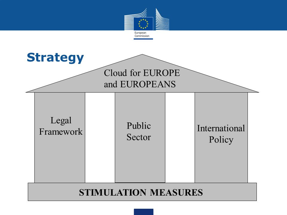 Objectives Lead Market Principles for data flow, security certification Cloud for EUROPE AND EUROPEANS Single Market R&D, Innovation, pre-commercial procurement, education & awareness