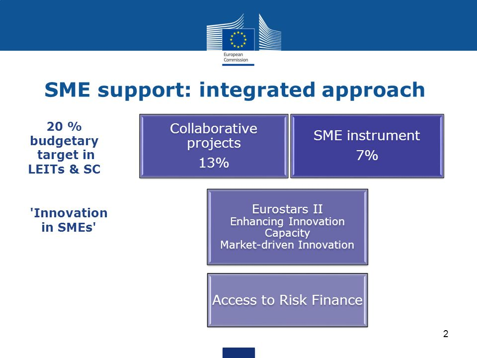 SME support: integrated approach Horizon 2020 SME instrument 7% Collaborative projects 13% Eurostars II Enhancing Innovation Capacity Market-driven Innovation Access to Risk Finance 20 % budgetary target in LEITs & SC Innovation in SMEs 2