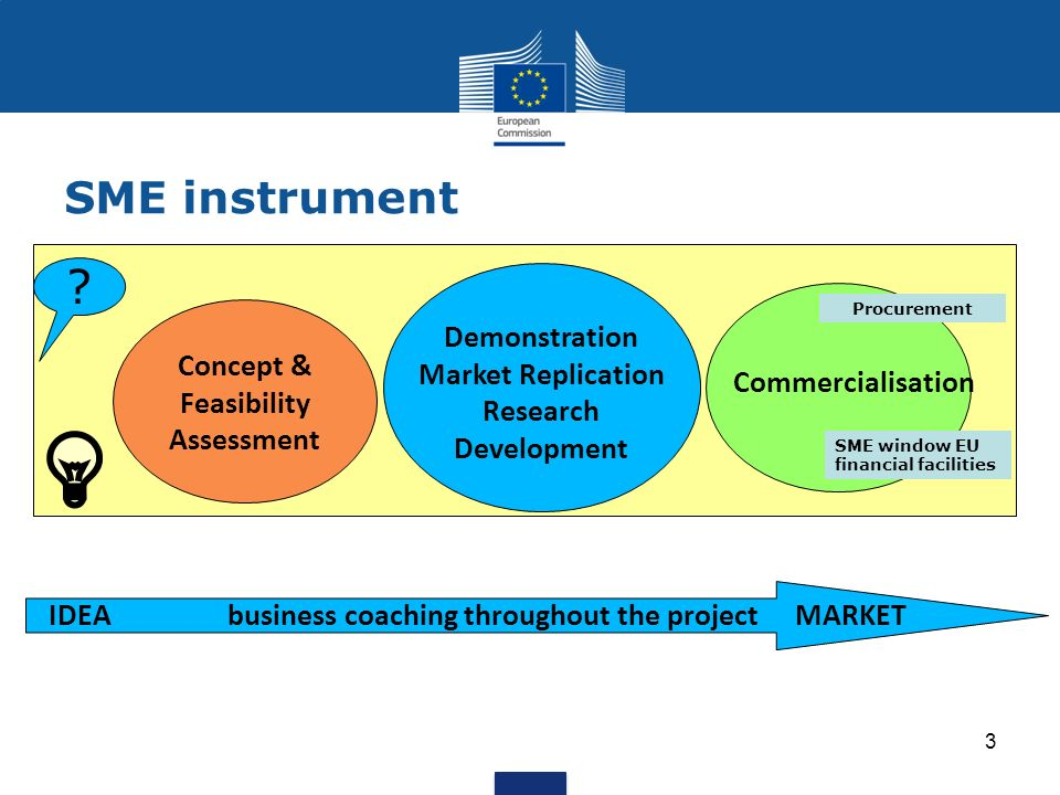 IDEAbusiness coaching throughout the projectMARKET Concept & Feasibility Assessment Demonstration Market Replication Research Development Commercialisation SME window EU financial facilities Procurement SME instrument 3
