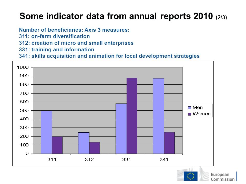 Some indicator data from annual reports 2010 (2/3) Number of beneficiaries: Axis 3 measures: 311: on-farm diversification 312: creation of micro and small enterprises 331: training and information 341: skills acquisition and animation for local development strategies