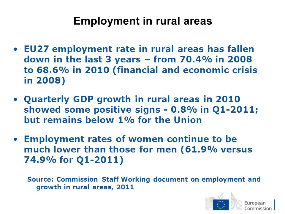Employment in rural areas EU27 employment rate in rural areas has fallen down in the last 3 years – from 70.4% in 2008 to 68.6% in 2010 (financial and economic crisis in 2008) Quarterly GDP growth in rural areas in 2010 showed some positive signs - 0.8% in Q1-2011; but remains below 1% for the Union Employment rates of women continue to be much lower than those for men (61.9% versus 74.9% for Q1-2011) Source: Commission Staff Working document on employment and growth in rural areas, 2011