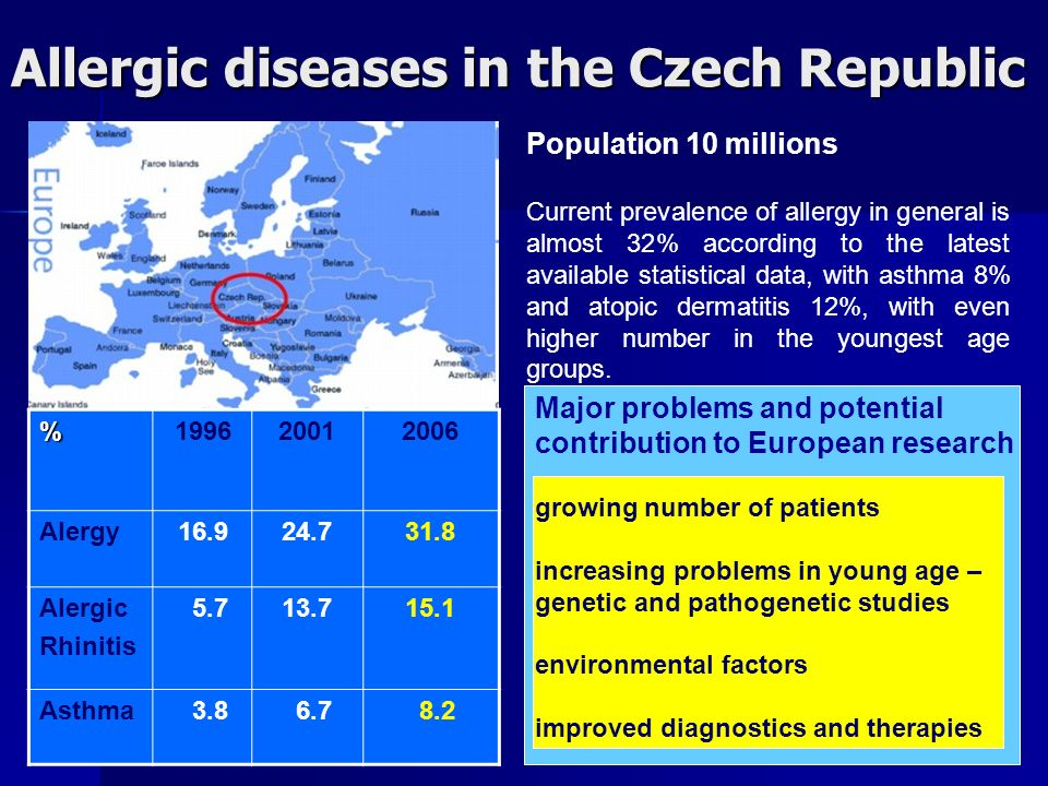 Allergic diseases in the Czech Republic Population 10 millions Current prevalence of allergy in general is almost 32% according to the latest available statistical data, with asthma 8% and atopic dermatitis 12%, with even higher number in the youngest age groups.%199620012006 Alergy16.924.731.8 Alergic Rhinitis 5.713.715.1 Asthma 3.8 6.7 8.2 Major problems and potential contribution to European research growing number of patients increasing problems in young age – genetic and pathogenetic studies environmental factors improved diagnostics and therapies