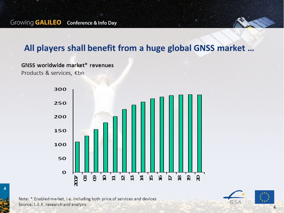 4 4 All players shall benefit from a huge global GNSS market … GNSS worldwide market* revenues Products & services, bn Note: * Enabled market, i.e.