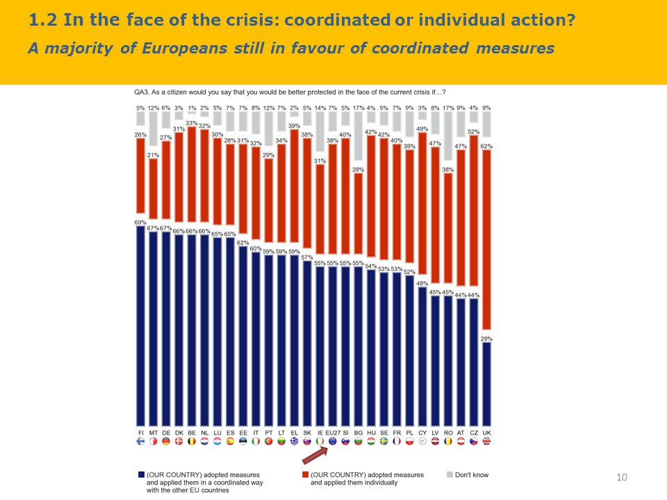 1.2 In the f ace of the crisis: coordinated or individual action.