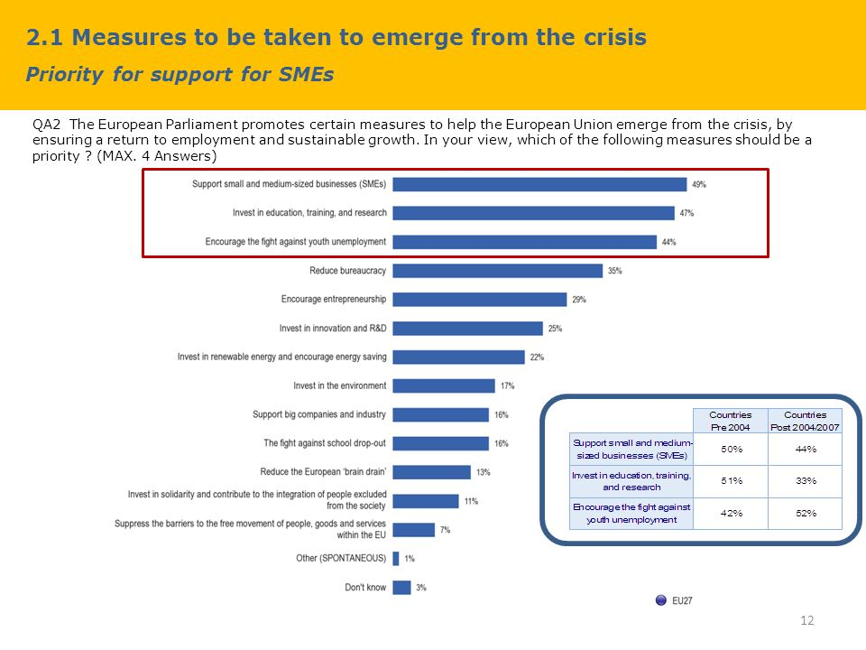 2.1 Measures to be taken to emerge from the crisis Priority for support for SMEs QA2 The European Parliament promotes certain measures to help the European Union emerge from the crisis, by ensuring a return to employment and sustainable growth.
