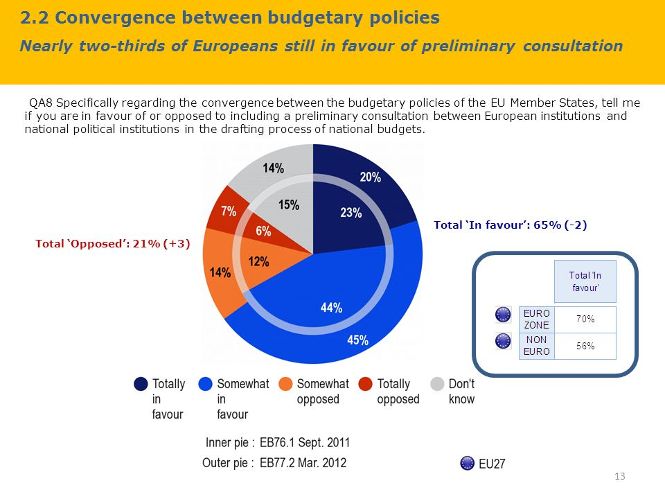 2.2 Convergence between budgetary policies Nearly two-thirds of Europeans still in favour of preliminary consultation QA8 Specifically regarding the convergence between the budgetary policies of the EU Member States, tell me if you are in favour of or opposed to including a preliminary consultation between European institutions and national political institutions in the drafting process of national budgets.
