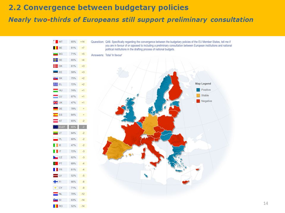 2.2 Convergence between budgetary policies Nearly two-thirds of Europeans still support preliminary consultation 14
