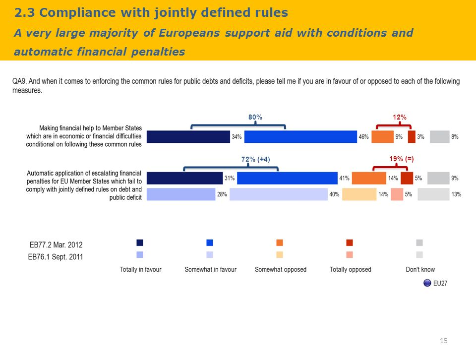 2.3 Compliance with jointly defined rules A very large majority of Europeans support aid with conditions and automatic financial penalties 15 80% 72% (+4) 12% 19% (=)
