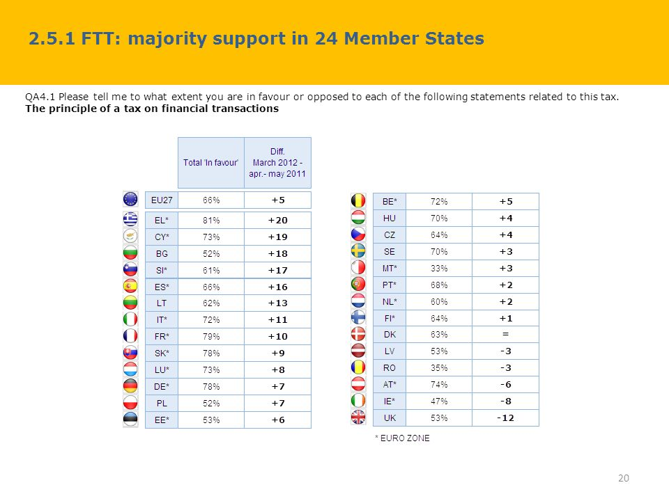 2.5.1 FTT: majority support in 24 Member States 20 QA4.1 Please tell me to what extent you are in favour or opposed to each of the following statement