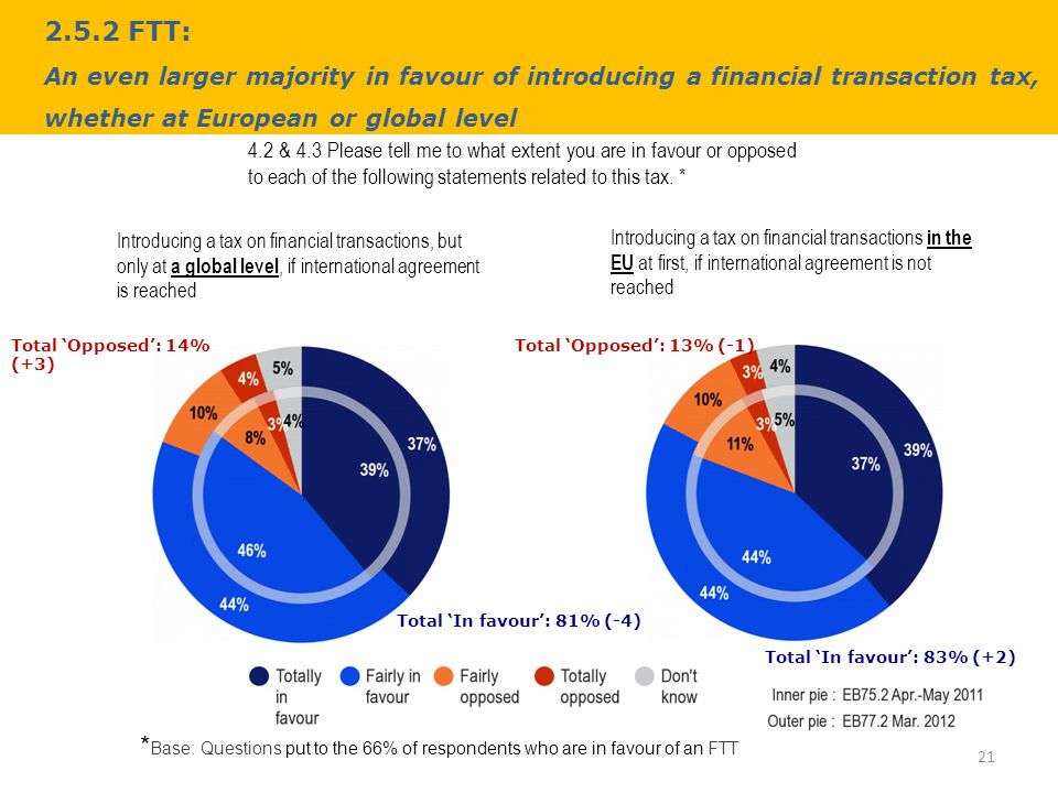 2.5.2 FTT: An even larger majority in favour of introducing a financial transaction tax, whether at European or global level & 4.3 Please tell me to what extent you are in favour or opposed to each of the following statements related to this tax.