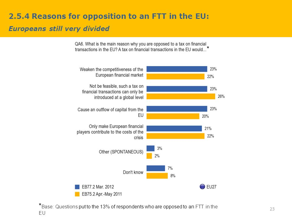 2.5.4 Reasons for opposition to an FTT in the EU: Europeans still very divided 23 * Base: Questions put to the 13% of respondents who are opposed to an FTT in the EU *
