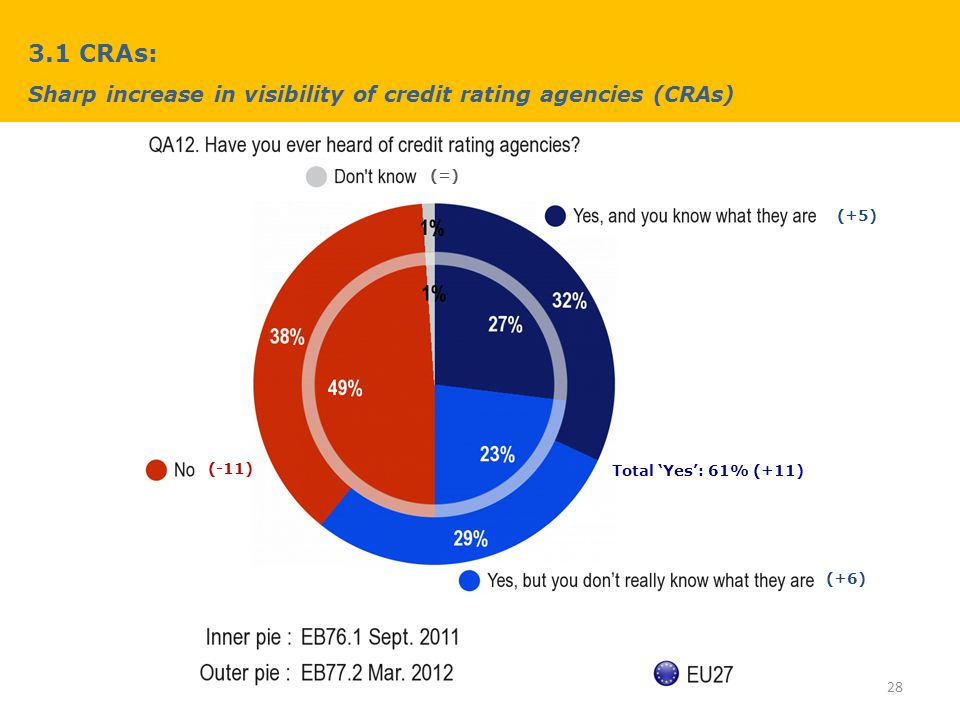 3.1 CRAs: Sharp increase in visibility of credit rating agencies (CRAs) 28 (+6) (-11) (+5) (=) Total Yes: 61% (+11)