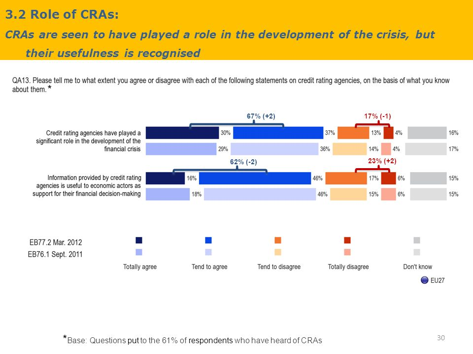 3.2 Role of CRAs: CRAs are seen to have played a role in the development of the crisis, but their usefulness is recognised 30 * Base: Questions put to the 61% of respondents who have heard of CRAs * 67% (+2) 62% (-2) 17% (-1) 23% (+2)