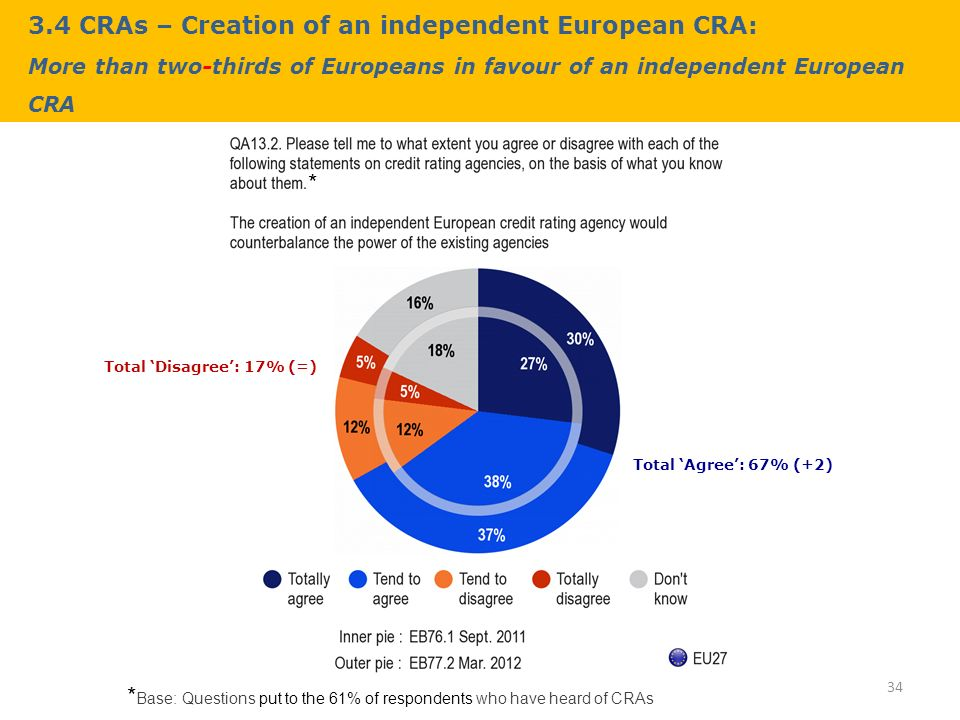 3.4 CRAs – Creation of an independent European CRA: More than two-thirds of Europeans in favour of an independent European CRA 34 * Base: Questions put to the 61% of respondents who have heard of CRAs * Total Agree: 67% (+2) Total Disagree: 17% (=)
