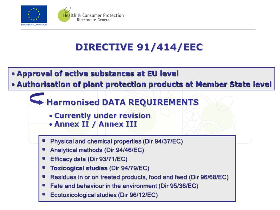 DIRECTIVE 91/414/EEC Approval of active substances at EU levelApproval of active substances at EU level Authorisation of plant protection products at Member State levelAuthorisation of plant protection products at Member State level Harmonised DATA REQUIREMENTS Currently under revisionCurrently under revision Annex II / Annex IIIAnnex II / Annex III Physical and chemical properties (Dir 94/37/EC) Physical and chemical properties (Dir 94/37/EC) Analytical methods (Dir 94/46/EC) Analytical methods (Dir 94/46/EC) Efficacy data (Dir 93/71/EC) Efficacy data (Dir 93/71/EC) Toxicogical studies (Dir 94/79/EC) Toxicogical studies (Dir 94/79/EC) Residues in or on treated products, food and feed (Dir 96/68/EC) Residues in or on treated products, food and feed (Dir 96/68/EC) Fate and behaviour in the environment (Dir 95/36/EC) Fate and behaviour in the environment (Dir 95/36/EC) Ecotoxicological studies (Dir 96/12/EC) Ecotoxicological studies (Dir 96/12/EC)