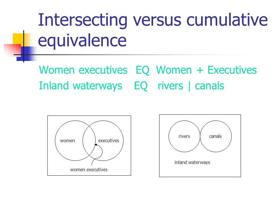 Intersecting versus cumulative equivalence Women executives EQ Women + Executives Inland waterways EQ rivers | canals executiveswomen women executives