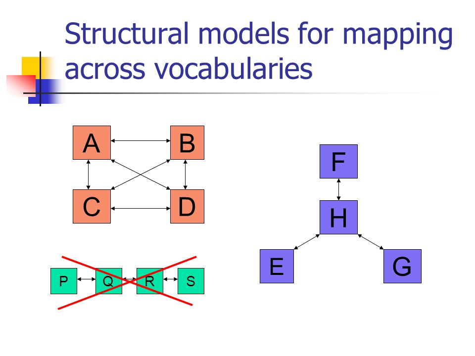 Structural models for mapping across vocabularies E F G H AB CD PQRS