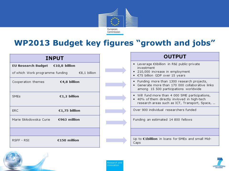 WP2013 Budget key figures growth and jobs INPUT EU Research Budget 10,8 billion of which Work programme funding 8,1 billion Cooperation themes 4,8 billion SMEs 1,2 billion ERC 1,75 billion Marie Skłodowska Curie 963 million RSFF - RSI 150 million OUTPUT Leverage 6billion in R&I public-private investment 210,000 increase in employment 75 billion GDP over 15 years Funding more than 1300 research projects, Generate more than 170 000 collaborative links among 15 500 participations worldwide Will fund more than 4 000 SME participations, 40% of them directly invloved in high-tech research areas such as ICT, Transport, Space, … Over 900 individual researchers funded Funding an estimated 14 800 fellows Up to 1billion in loans for SMEs and small Mid- Caps