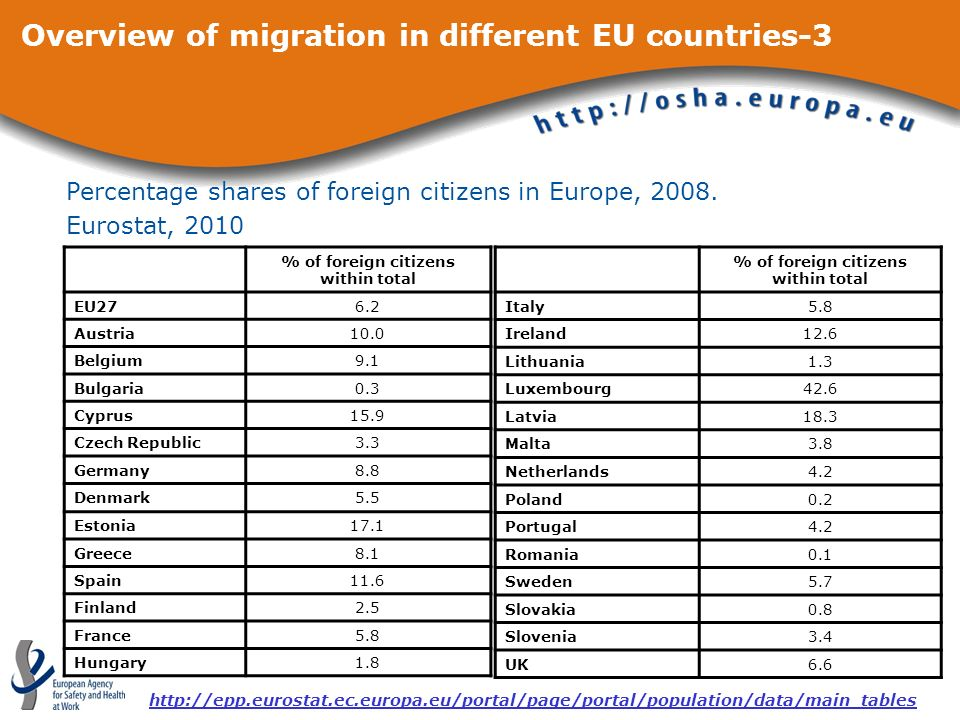 Overview of migration in different EU countries-3 % of foreign citizens within total EU276.2 Austria10.0 Belgium9.1 Bulgaria0.3 Cyprus15.9 Czech Republic3.3 Germany8.8 Denmark5.5 Estonia17.1 Greece8.1 Spain11.6 Finland2.5 France5.8 Hungary1.8 % of foreign citizens within total Italy5.8 Ireland12.6 Lithuania1.3 Luxembourg42.6 Latvia18.3 Malta3.8 Netherlands4.2 Poland0.2 Portugal4.2 Romania0.1 Sweden5.7 Slovakia0.8 Slovenia3.4 UK6.6 Percentage shares of foreign citizens in Europe, 2008.