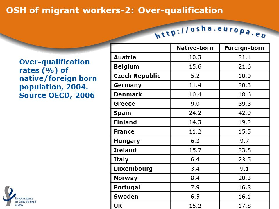 OSH of migrant workers-2: Over-qualification Native-bornForeign-born Austria Belgium Czech Republic Germany Denmark Greece Spain Finland France Hungary Ireland Italy Luxembourg Norway Portugal Sweden UK Over-qualification rates (%) of native/foreign born population, 2004.