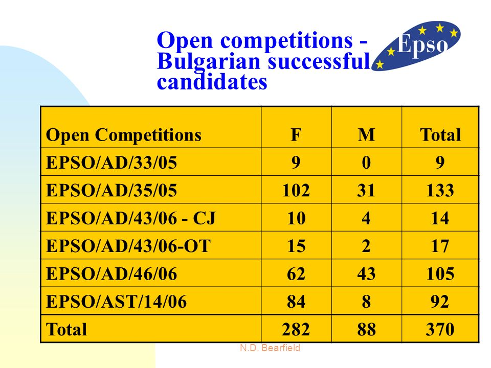 N.D. Bearfield Open competitions - Bulgarian successful candidates Open CompetitionsFMTotal EPSO/AD/33/05909 EPSO/AD/35/0510231133 EPSO/AD/43/06 - CJ1