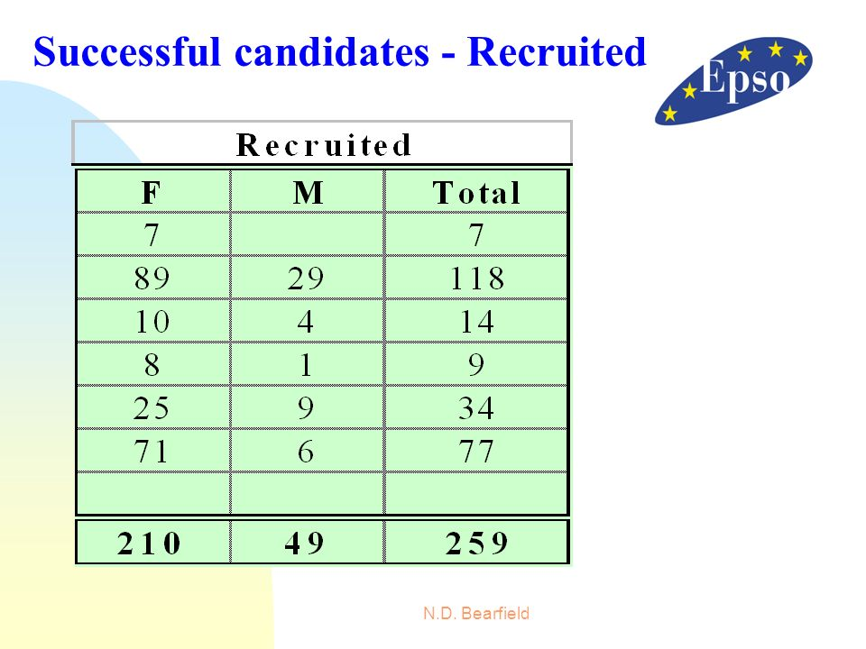 N.D. Bearfield Successful candidates - Recruited