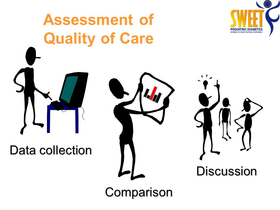 Data collection Comparison Discussion Assessment of Quality of Care