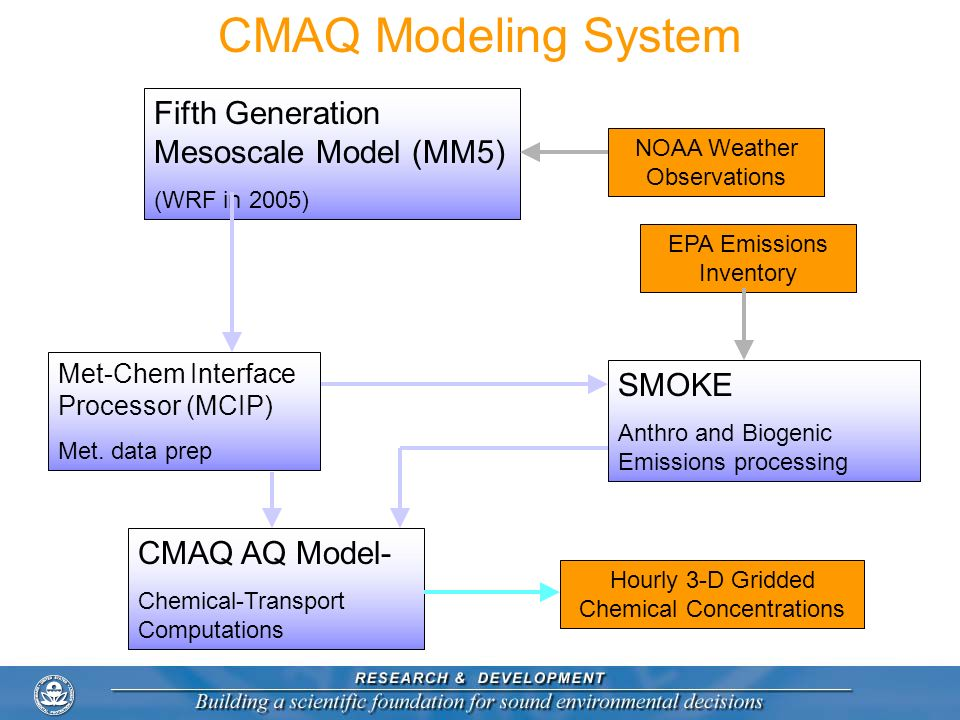CMAQ Modeling System SMOKE Anthro and Biogenic Emissions processing Fifth Generation Mesoscale Model (MM5) (WRF in 2005) CMAQ AQ Model- Chemical-Trans