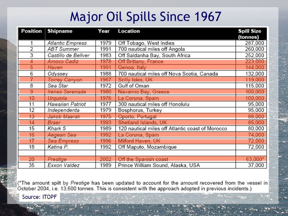 Source: ITOPF Major Oil Spills Since 1967
