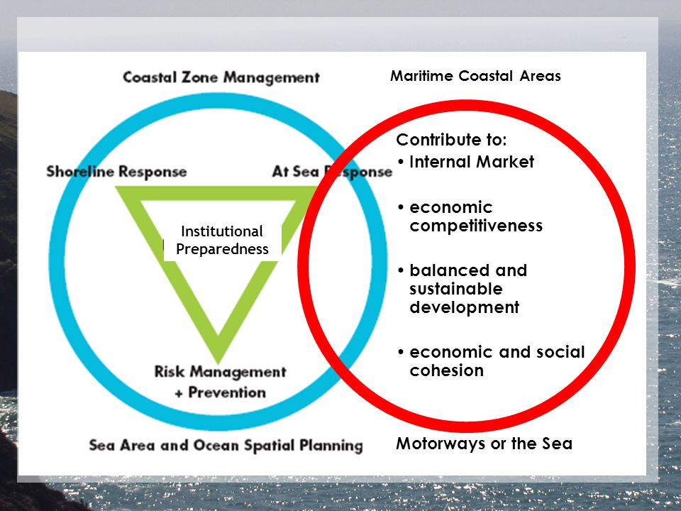 Institutional Preparedness Motorways or the Sea Contribute to: Internal Market economic competitiveness balanced and sustainable development economic and social cohesion Maritime Coastal Areas