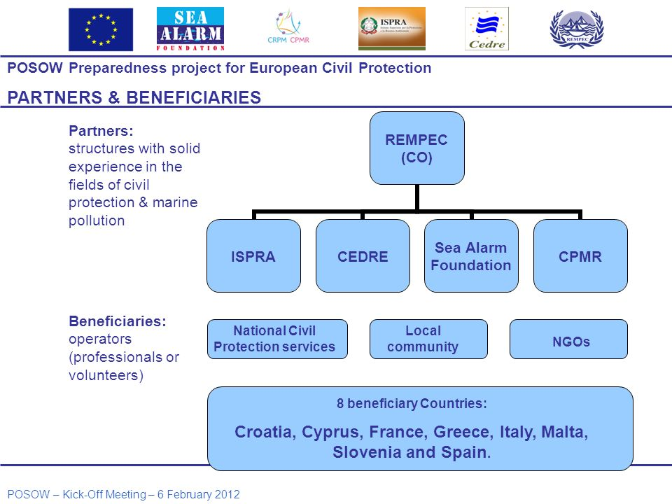 POSOW Preparedness project for European Civil Protection PARTNERS & BENEFICIARIES REMPEC (CO) ISPRACEDRE Sea Alarm Foundation CPMR Partners: structure