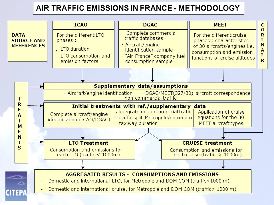 AIR TRAFFIC EMISSIONS IN FRANCE - METHODOLOGY DATA SOURCE AND REFERENCES ICAO - LTO duration - LTO consumption and emission factors DGAC - Complete commercial traffic databases - Aircraft/engine identification sample - Air France company fuel consumption sample MEET of 30 aircrafts/engines i.e.