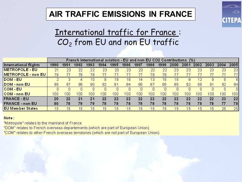 International traffic for France : CO 2 from EU and non EU traffic AIR TRAFFIC EMISSIONS IN FRANCE
