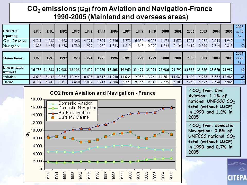 CO 2 emissions (Gg) from Aviation and Navigation-France (Mainland and overseas areas) CO 2 from Civil Aviation: 1,1% of national UNFCCC CO 2 total (without LUCF) in 1990 and 1,2% in 2005 CO 2 from domestic Navigation: 0,5% of UNFCCC national CO 2 total (without LUCF) in 1990 and 0,7% in 2005