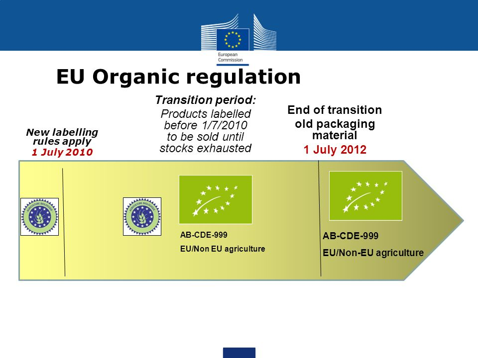 EU Organic regulation New labelling rules apply 1 July 2010 End of transition old packaging material 1 July 2012 Transition period: Products labelled