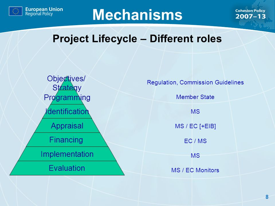8 Mechanisms Project Lifecycle – Different roles Objectives/ Strategy Programming Identification Appraisal Financing Implementation Evaluation Regulat