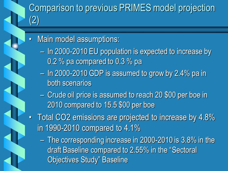 Comparison to previous PRIMES model projection (2) Main model assumptions:Main model assumptions: –In 2000-2010 EU population is expected to increase by 0.2 % pa compared to 0.3 % pa –In 2000-2010 GDP is assumed to grow by 2.4% pa in both scenarios –Crude oil price is assumed to reach 20 $00 per boe in 2010 compared to 15.5 $00 per boe Total CO2 emissions are projected to increase by 4.8% in 1990-2010 compared to 4.1%Total CO2 emissions are projected to increase by 4.8% in 1990-2010 compared to 4.1% –The corresponding increase in 2000-2010 is 3.8% in the draft Baseline compared to 2.55% in the Sectoral Objectives Study Baseline